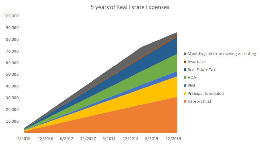 Five years of expenses of owning a condo